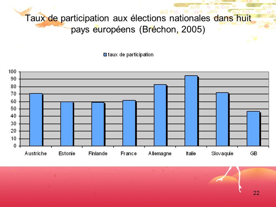 22 Taux de participation aux élections nationales dans huit pays européens (Bréchon, 2005)