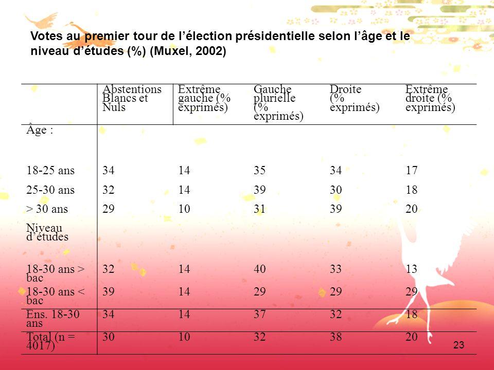23 Abstentions Blancs et Nuls Extrême gauche (% exprimés) Gauche plurielle (% exprimés) Droite (% exprimés) Extrême droite (% exprimés) Âge : 18-25 an