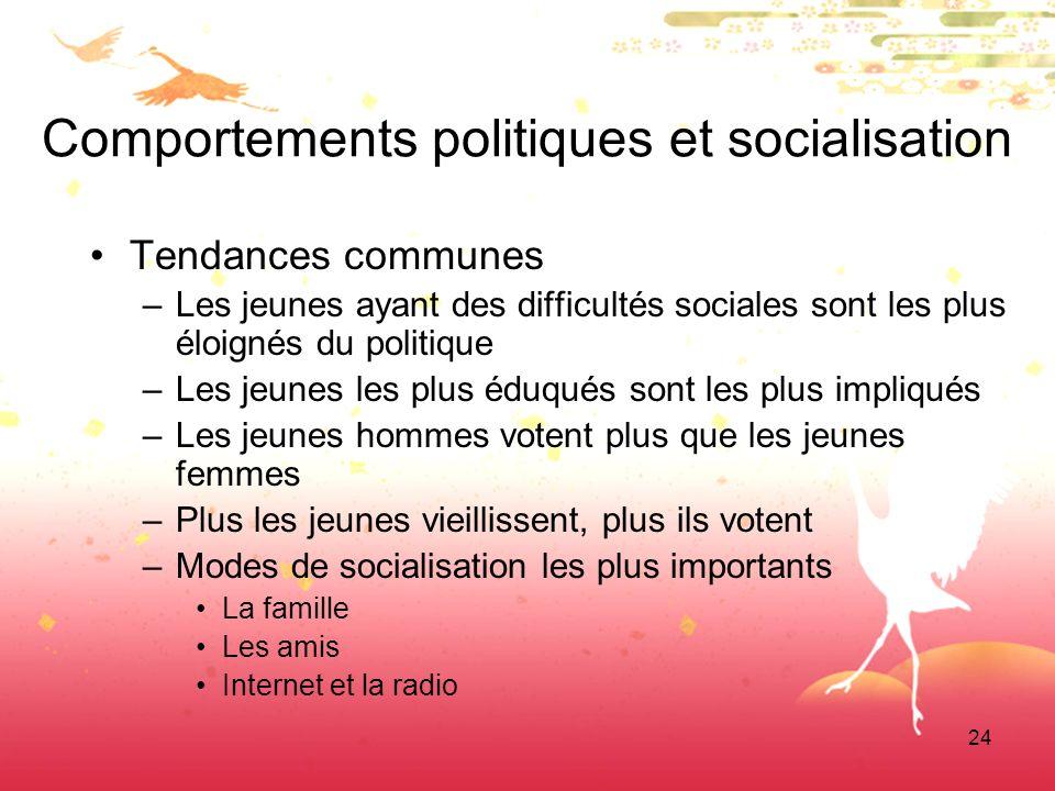 24 Comportements politiques et socialisation Tendances communes –Les jeunes ayant des difficultés sociales sont les plus éloignés du politique –Les je