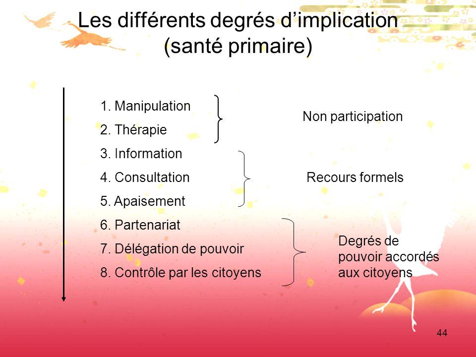 44 Les différents degrés dimplication (santé primaire) 1. Manipulation 2. Thérapie 3. Information 4. Consultation 5. Apaisement 6. Partenariat 7. Délé