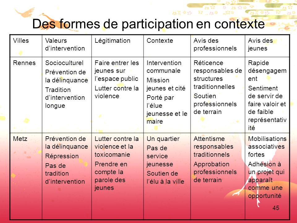 45 Des formes de participation en contexte VillesValeurs dintervention LégitimationContexteAvis des professionnels Avis des jeunes RennesSocioculturel