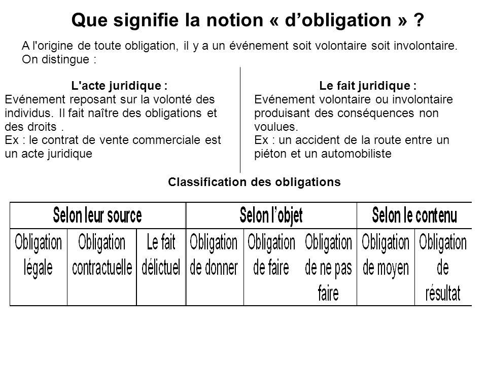 Que signifie la notion « dobligation » ? A l'origine de toute obligation, il y a un événement soit volontaire soit involontaire. On distingue : L'acte