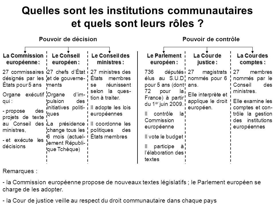 Quelles sont les institutions communautaires et quels sont leurs rôles ? Pouvoir de décisionPouvoir de contrôle La Commission européenne : 27 commissa