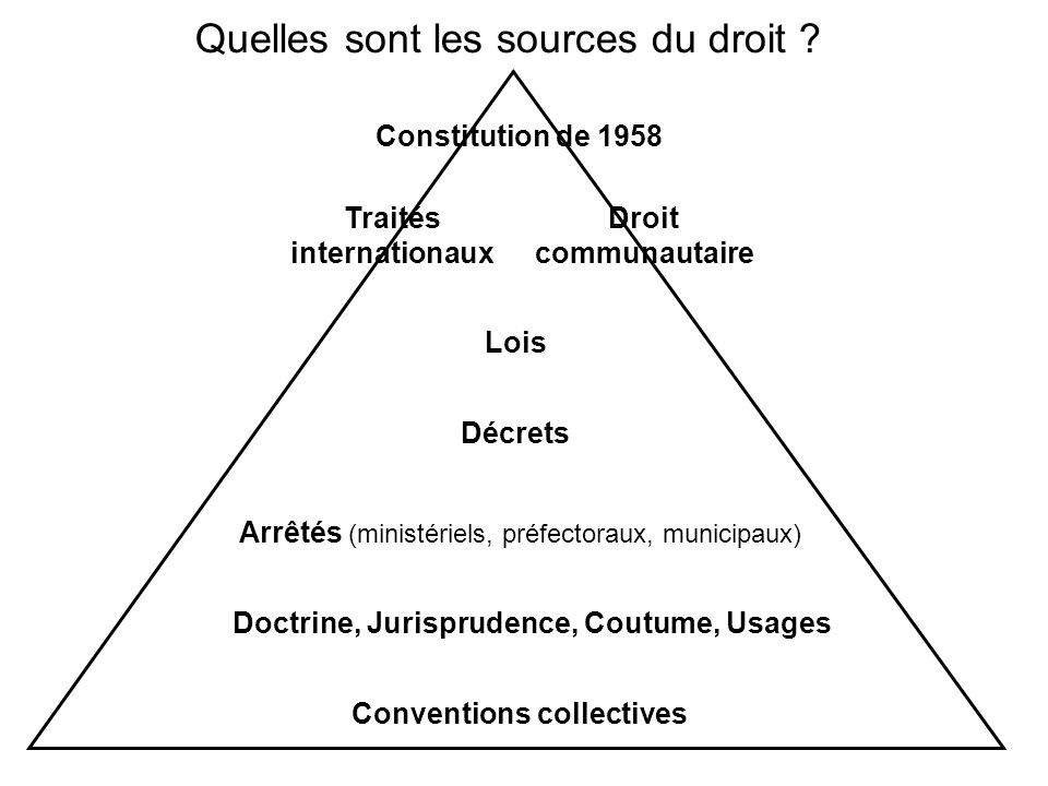 Quelles sont les sources du droit ? Constitution de 1958 Traités internationaux Droit communautaire Lois Décrets Arrêtés (ministériels, préfectoraux,