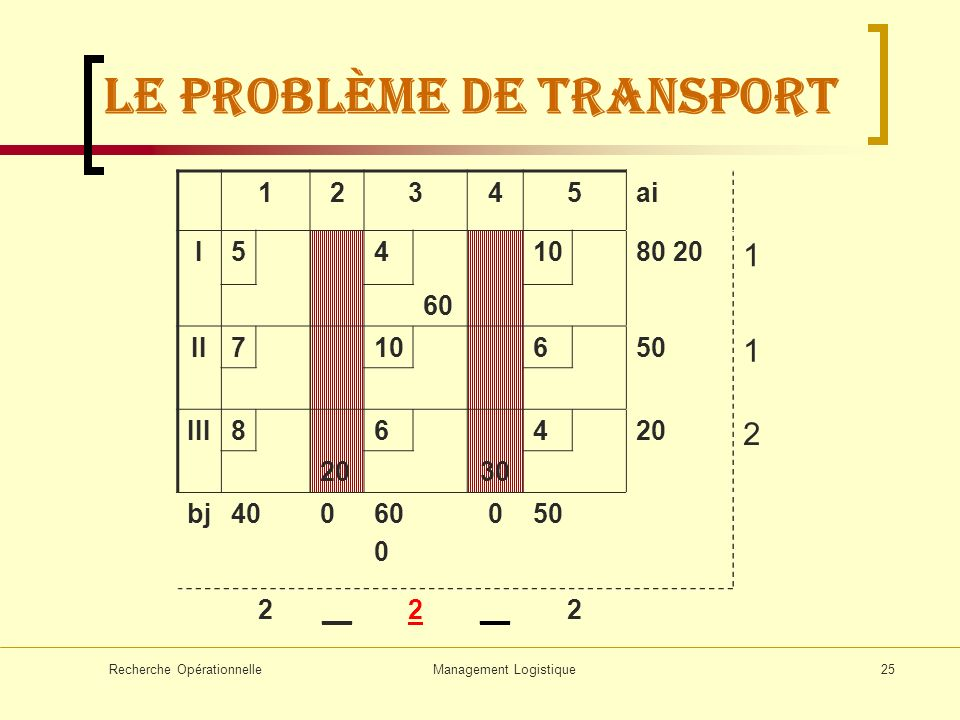 Recherche OpérationnelleManagement Logistique25 12345ai I54 60 1080 20 1 II710650 1 III8 20 6 30 420 2 bj40060 0 050 2__2 2 LE problème de transport