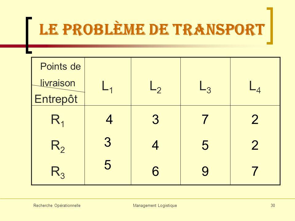 Recherche OpérationnelleManagement Logistique30 227227 759759 346346 4 3 5 R1R2R3R1R2R3 L4L4 L3L3 L2L2 L1L1 Points de livraison Entrepôt LE problème d