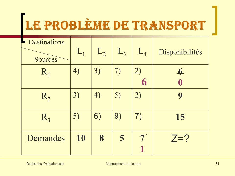 Recherche OpérationnelleManagement Logistique31 Destinations Sources L1L1 L2L2 L3L3 L4L4 Disponibilités R1R1 4)3)7)2) 6 6060 R2R2 3)4)5)2) 9 R3R3 5) 6