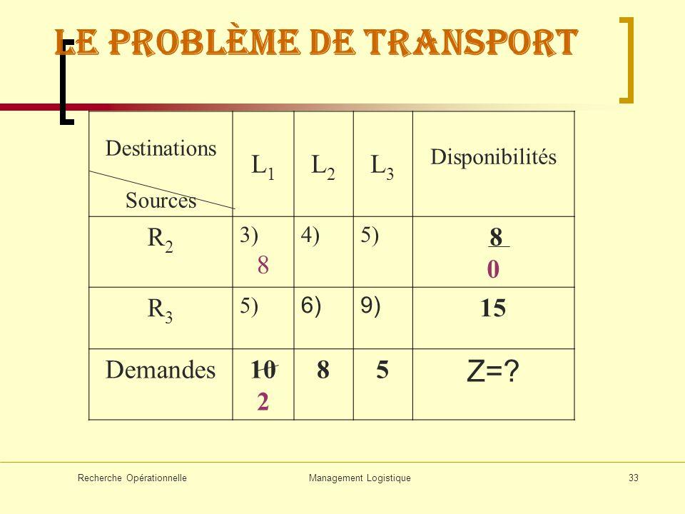 Recherche OpérationnelleManagement Logistique33 Destinations Sources L1L1 L2L2 L3L3 Disponibilités R2R2 3) 8 4)5) 8 0 R3R3 5) 6)9) 15 Demandes10 2 85