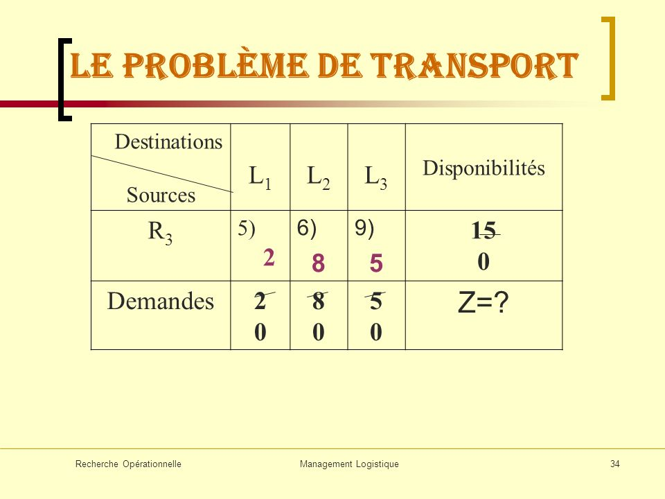Recherche OpérationnelleManagement Logistique34 Destinations Sources L1L1 L2L2 L3L3 Disponibilités R3R3 5) 2 6) 8 9) 5 15 0 Demandes2020 8080 5050 Z=?