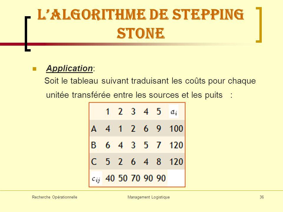 Recherche OpérationnelleManagement Logistique36 Lalgorithme de stepping stone Application: Soit le tableau suivant traduisant les coûts pour chaque un