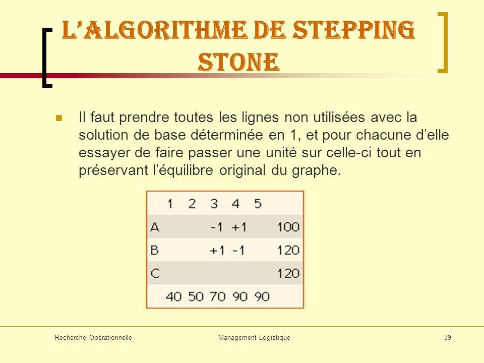 Recherche OpérationnelleManagement Logistique39 Lalgorithme de stepping stone Il faut prendre toutes les lignes non utilisées avec la solution de base