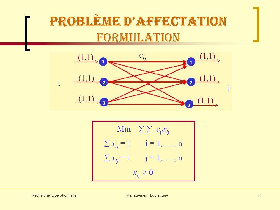 Recherche OpérationnelleManagement Logistique44 Problème daffectation Formulation