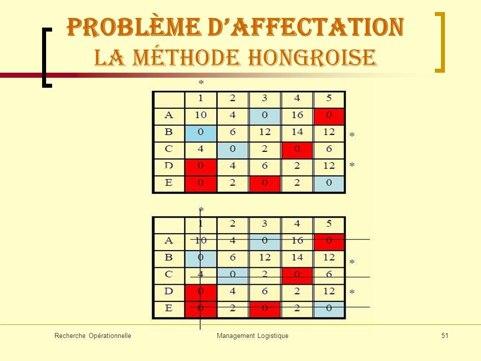 Recherche OpérationnelleManagement Logistique51 Problème daffectation La méthode hongroise
