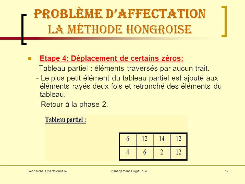 Recherche OpérationnelleManagement Logistique52 Problème daffectation La méthode hongroise Etape 4: Déplacement de certains zéros: -Tableau partiel :
