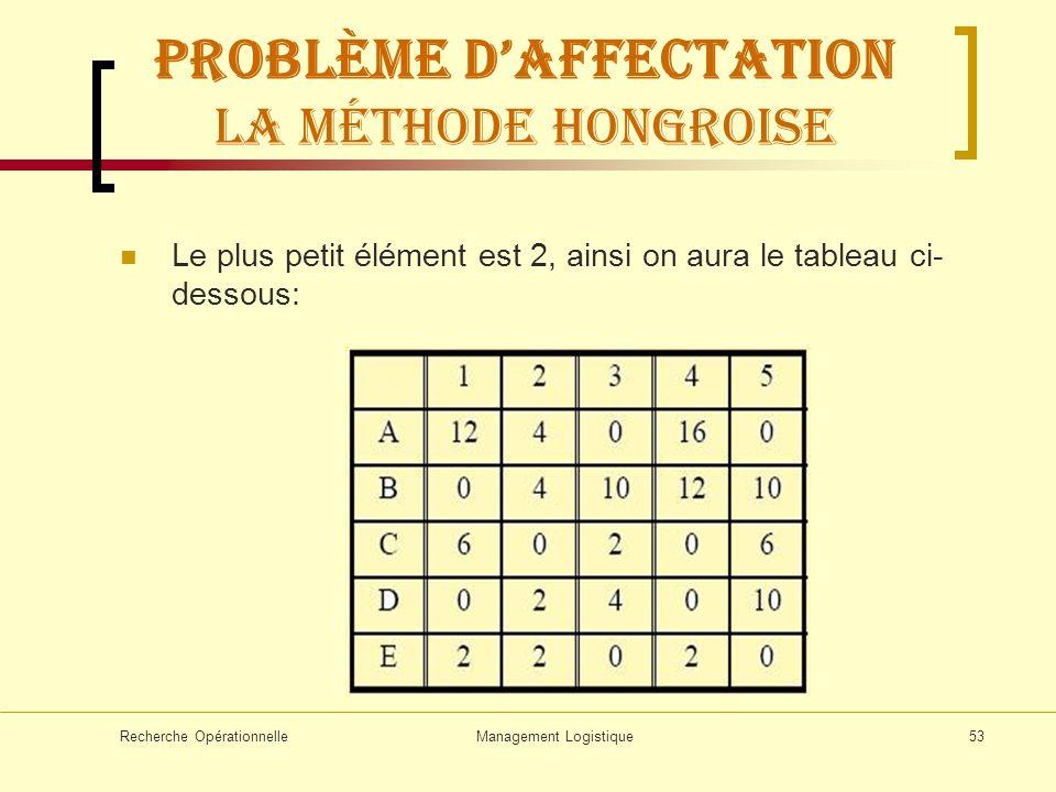 Recherche OpérationnelleManagement Logistique53 Problème daffectation La méthode hongroise Le plus petit élément est 2, ainsi on aura le tableau ci- d