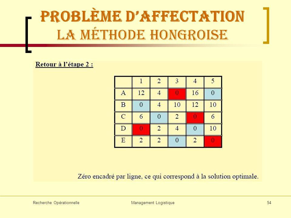 Recherche OpérationnelleManagement Logistique54 Problème daffectation La méthode hongroise