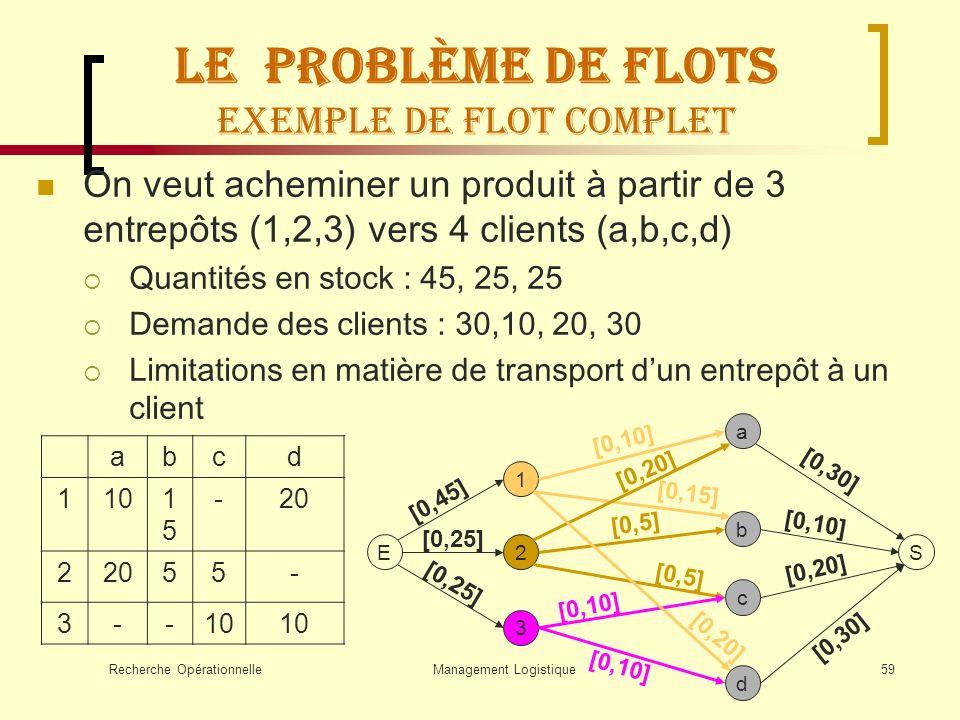 Recherche OpérationnelleManagement Logistique59 On veut acheminer un produit à partir de 3 entrepôts (1,2,3) vers 4 clients (a,b,c,d) Quantités en sto