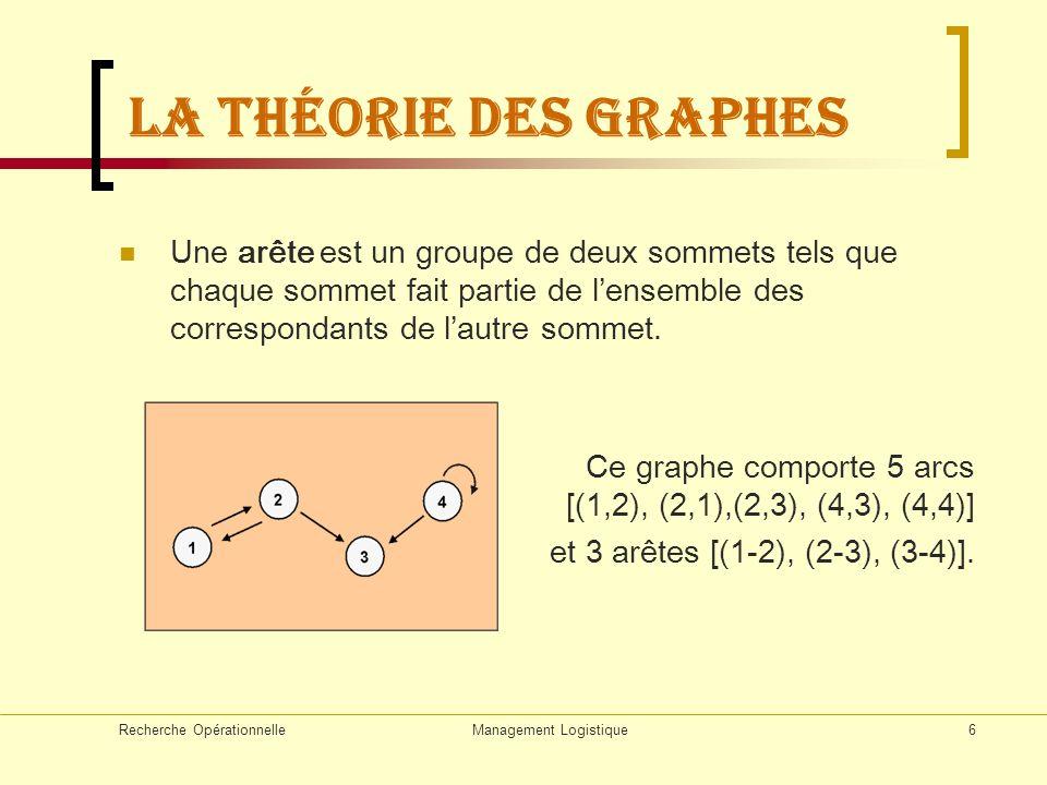 Recherche OpérationnelleManagement Logistique57 Le Problème de flots Soit un graphe G=(X,U),(, c, s, t) est réseau SSI : est un graphe orienté connexe sans boucle; Ce graphe est valué : chaque arc (u, v) du graphe a une capacité c(u, v); la source s de degré entrant nul : le puits t de degré sortant nul.