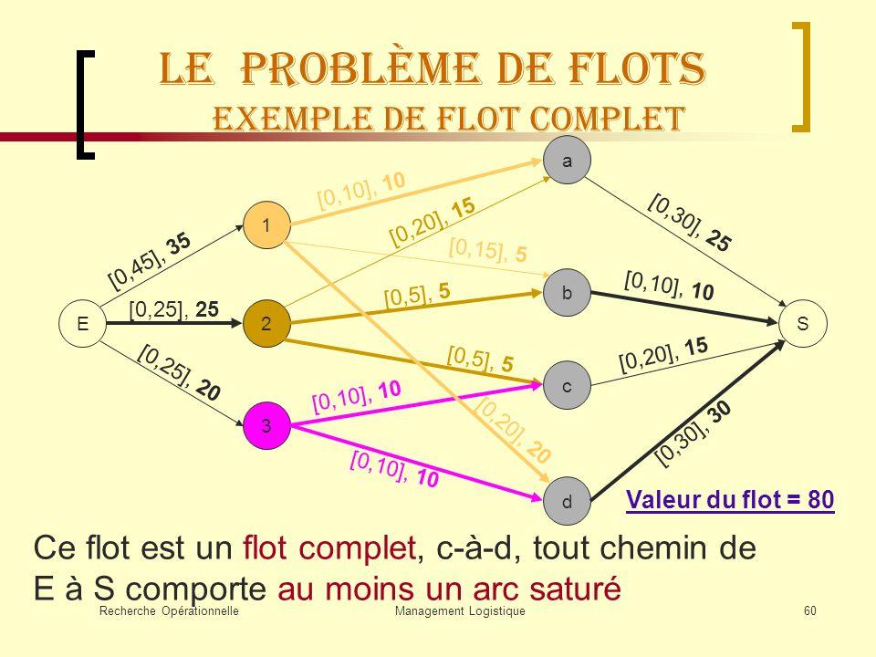 Recherche OpérationnelleManagement Logistique60 Le Problème de flots Exemple de flot complet E 1 2 3 a b d c S [0,10], 10 [0,15], 5 [0,20], 20 [0,20],