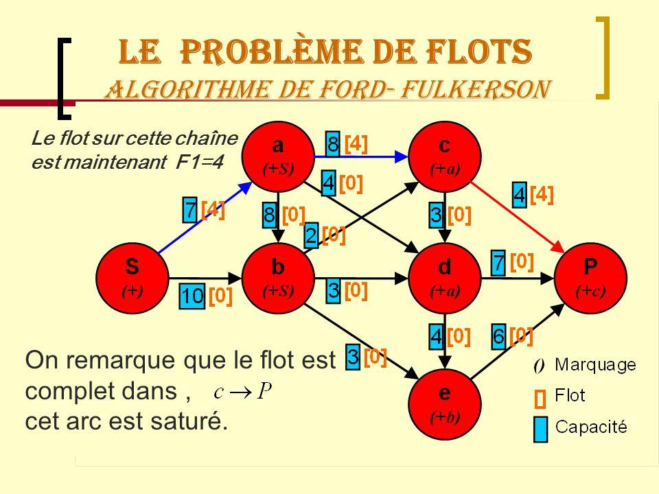 Recherche OpérationnelleManagement Logistique67 Le Problème de flots Algorithme de Ford- Fulkerson On remarque que le flot est complet dans, cet arc e