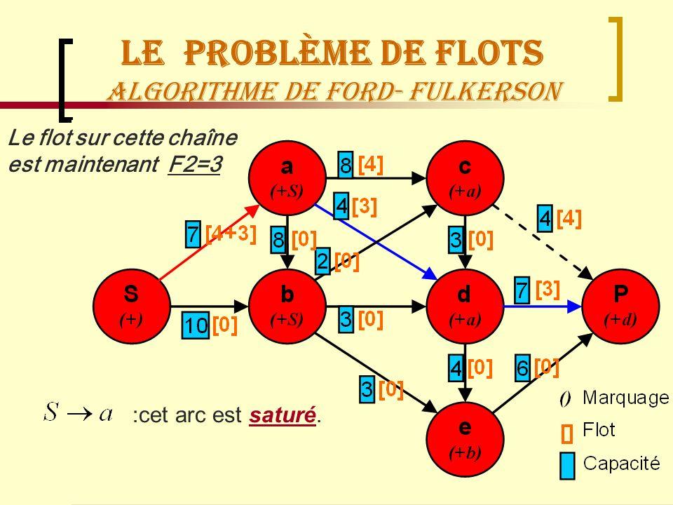 Recherche OpérationnelleManagement Logistique68 Le Problème de flots Algorithme de Ford- Fulkerson Le flot sur cette chaîne est maintenant F2=3 :cet a