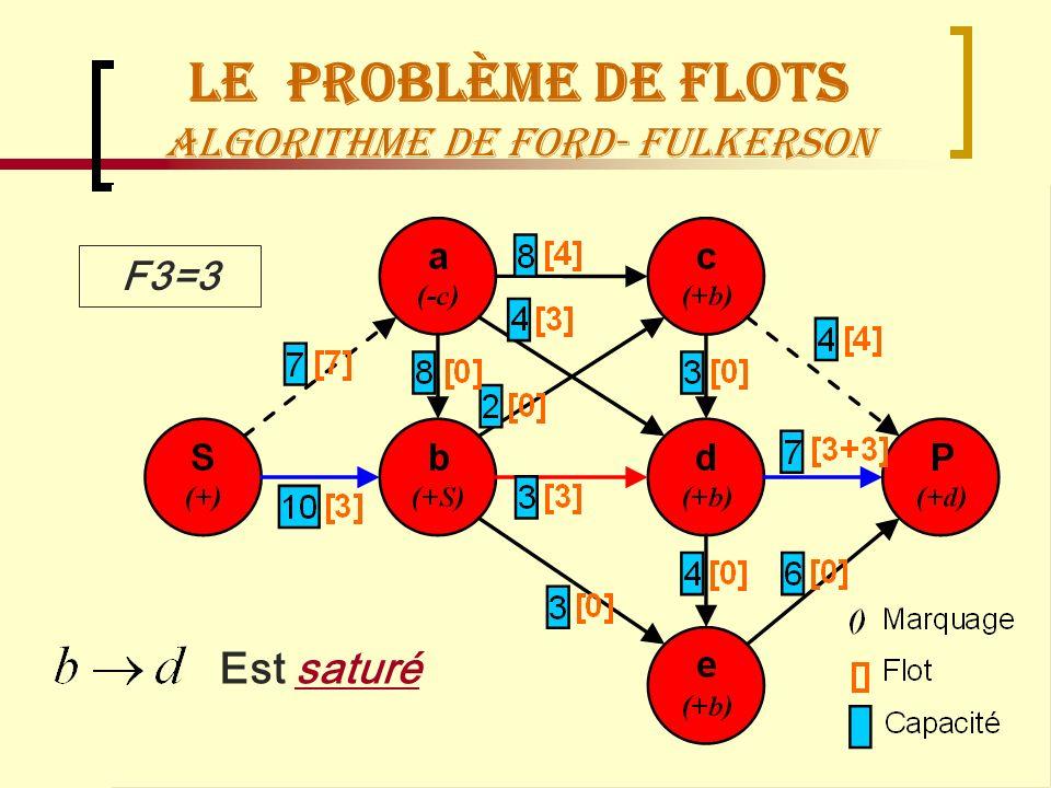 Recherche OpérationnelleManagement Logistique69 Le Problème de flots Algorithme de Ford- Fulkerson F3=3 Est saturé