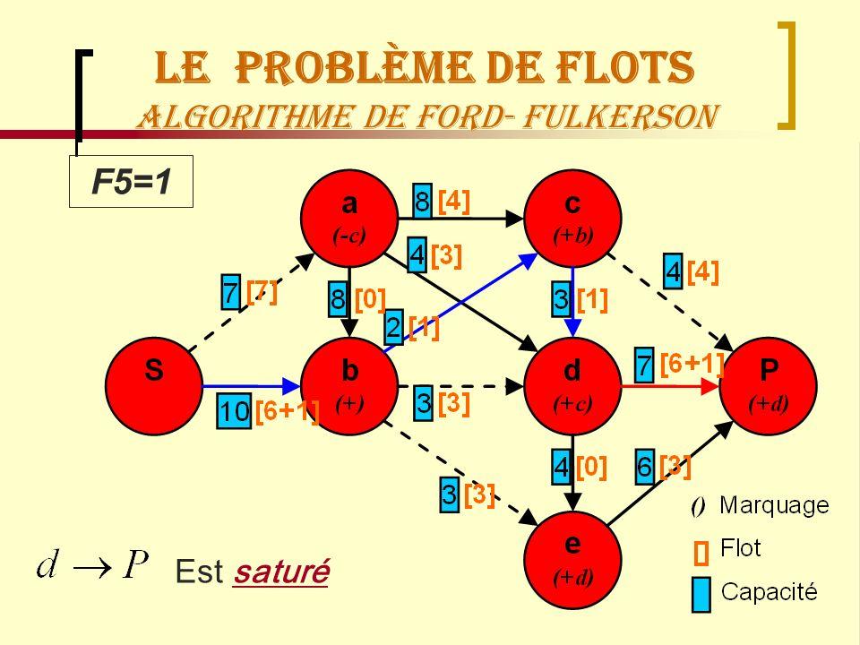 Recherche OpérationnelleManagement Logistique71 F5=1 Est saturé Le Problème de flots Algorithme de Ford- Fulkerson