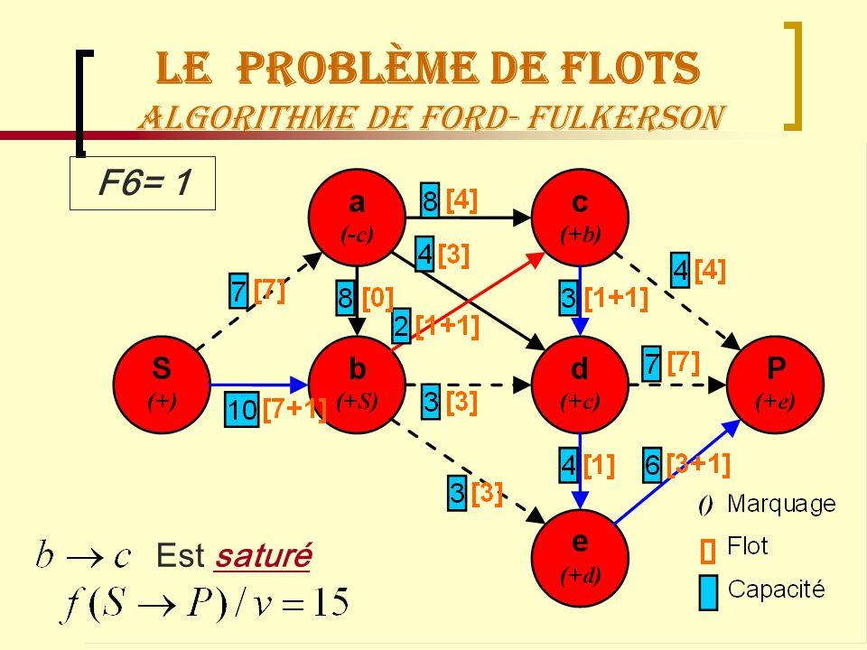 Recherche OpérationnelleManagement Logistique72 Le Problème de flots Algorithme de Ford- Fulkerson F6= 1 Est saturé