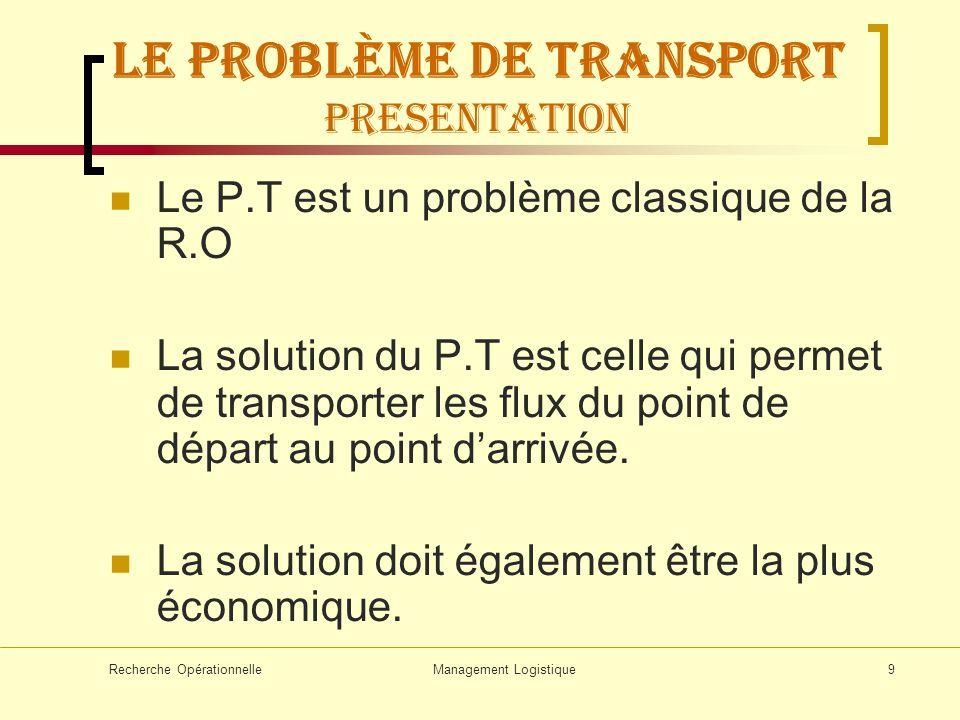 Recherche OpérationnelleManagement Logistique20 LE problème de transport 12345 I402080 40 20 II50 III70 40 0 20 0 603050 On répète cette étape Jusquà ce que la Solution initiale soit obtenue A- La règle du coin Nord-ouest :