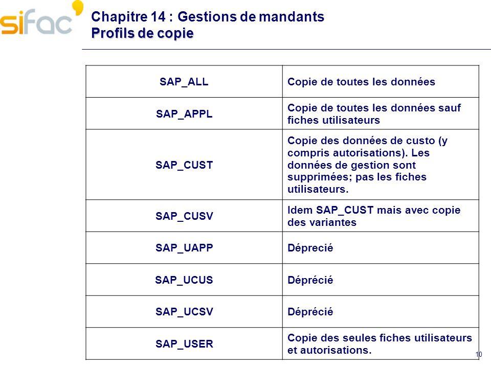 10 Profils de copie Chapitre 14 : Gestions de mandants Profils de copie SAP_ALLCopie de toutes les données SAP_APPL Copie de toutes les données sauf f