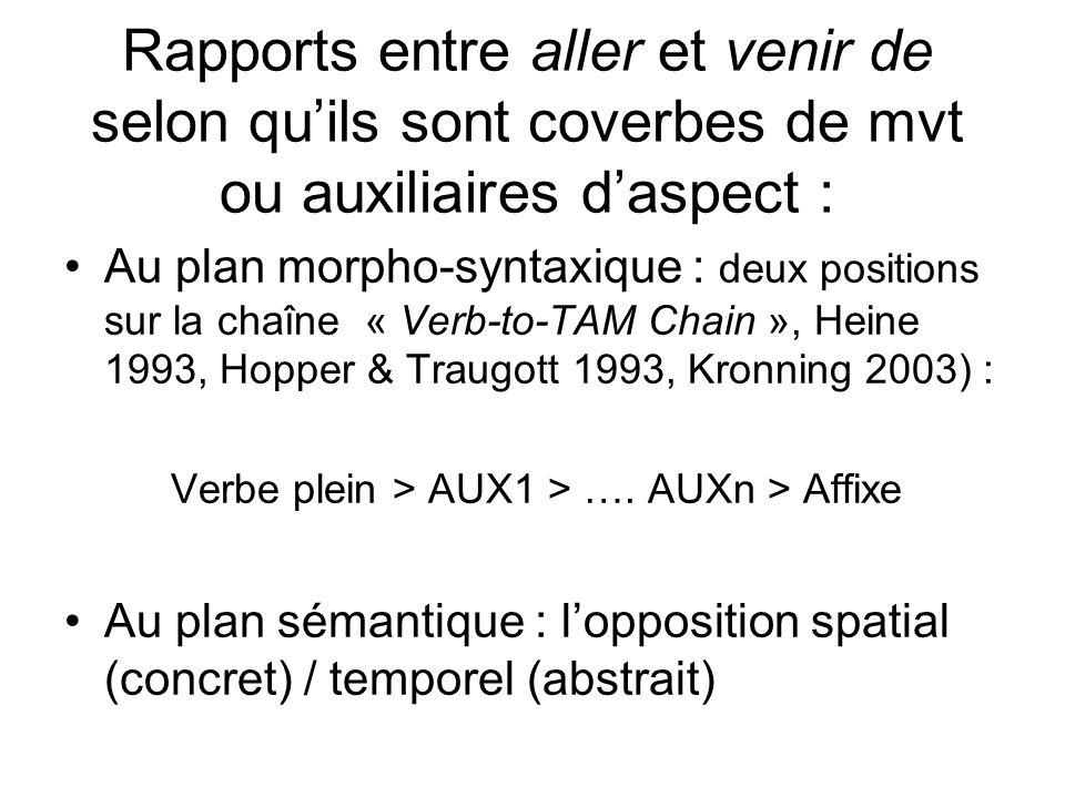 Rapports entre aller et venir de selon quils sont coverbes de mvt ou auxiliaires daspect : Au plan morpho-syntaxique : deux positions sur la chaîne «