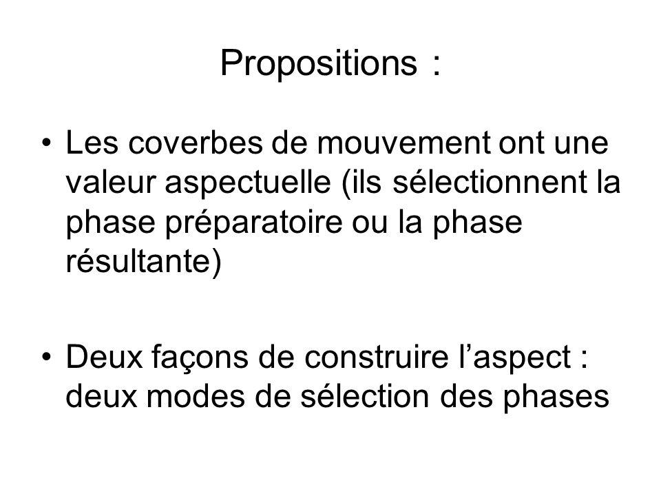 Propositions : Les coverbes de mouvement ont une valeur aspectuelle (ils sélectionnent la phase préparatoire ou la phase résultante) Deux façons de co