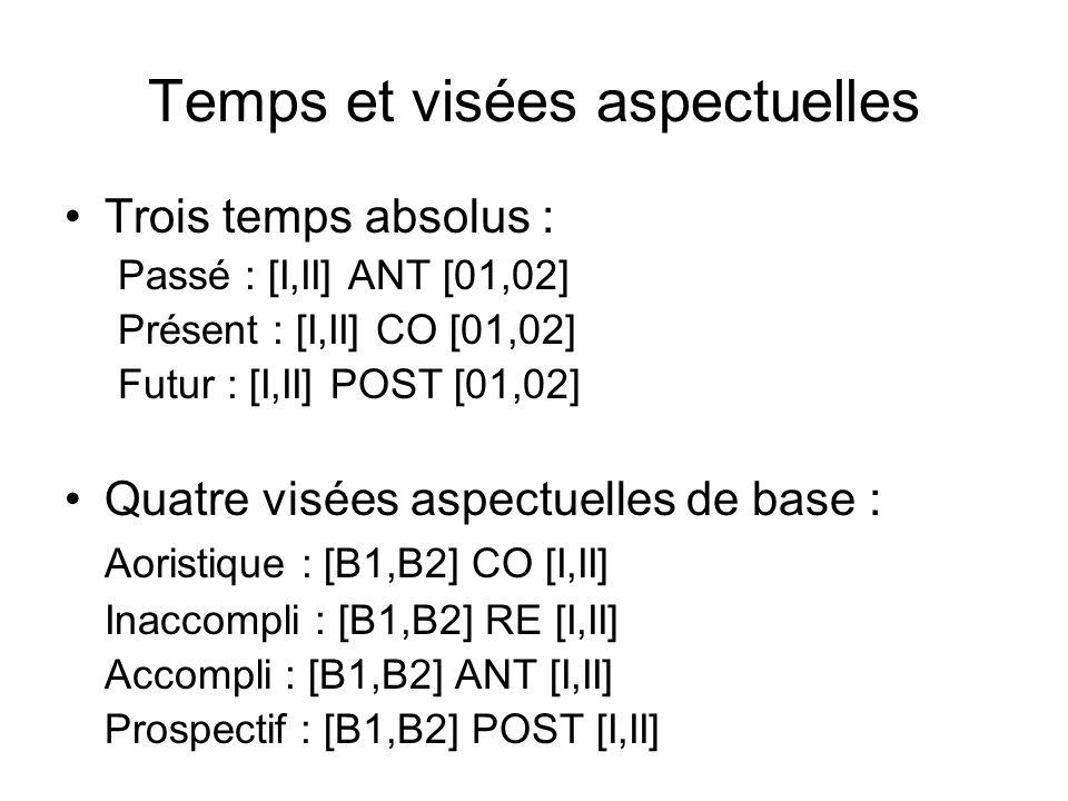 Temps et visées aspectuelles Trois temps absolus : Passé : [I,II] ANT [01,02] Présent : [I,II] CO [01,02] Futur : [I,II] POST [01,02] Quatre visées as
