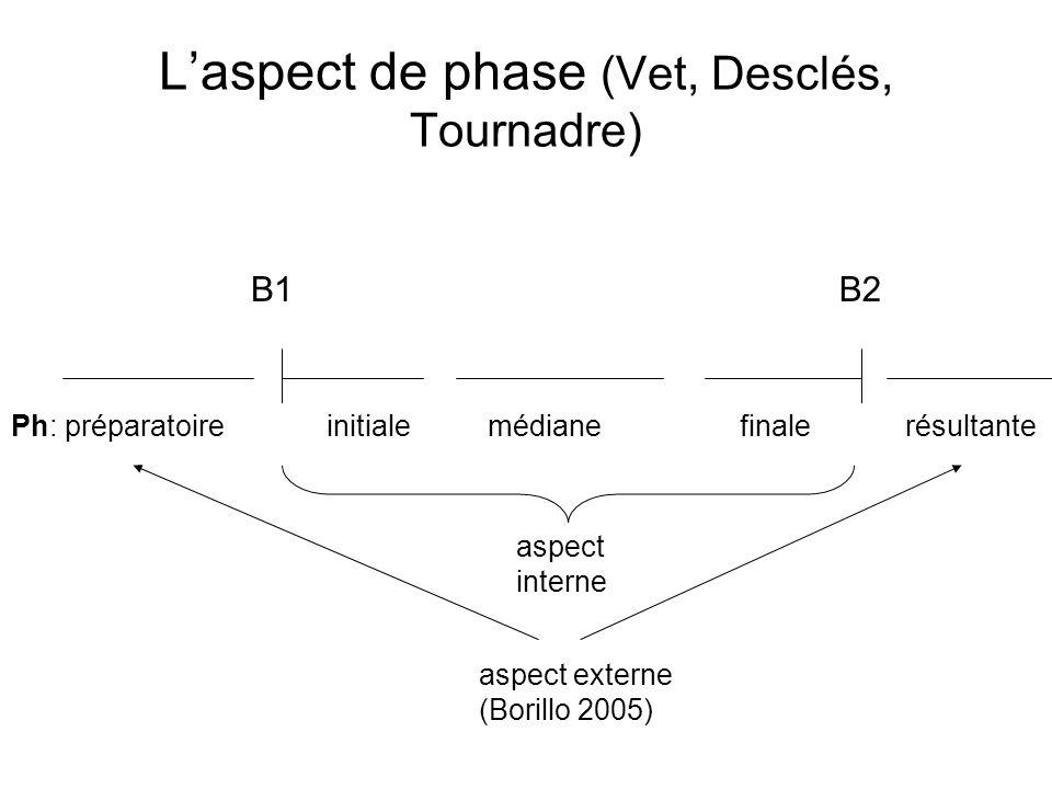 Laspect de phase (Vet, Desclés, Tournadre) B1B2 Ph: préparatoireinitiale médiane finale résultante aspect interne aspect externe (Borillo 2005)