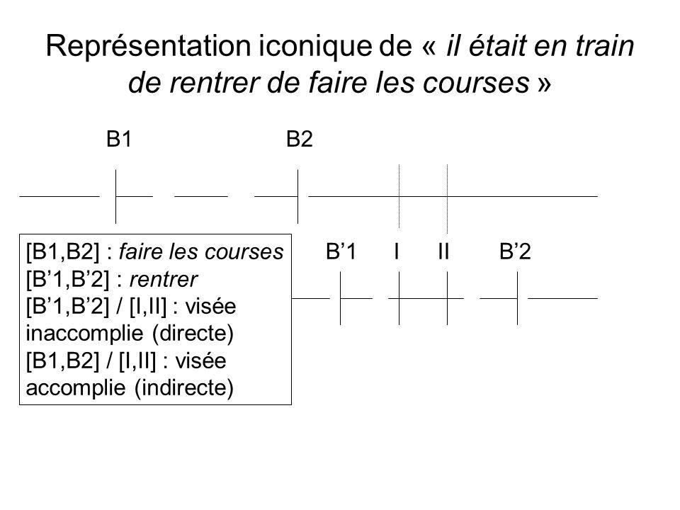 Représentation iconique de « il était en train de rentrer de faire les courses » B1 B2 B1I II B2 [B1,B2] : faire les courses [B1,B2] : rentrer [B1,B2]