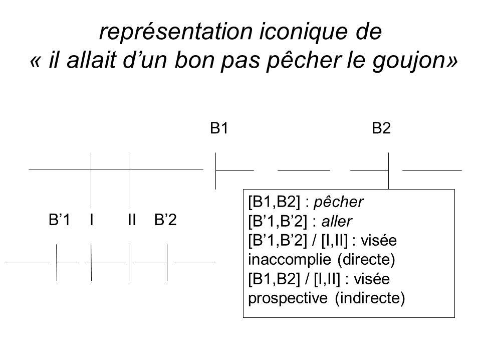 représentation iconique de « il allait dun bon pas pêcher le goujon» B1 B2 B1 I II B2 [B1,B2] : pêcher [B1,B2] : aller [B1,B2] / [I,II] : visée inacco