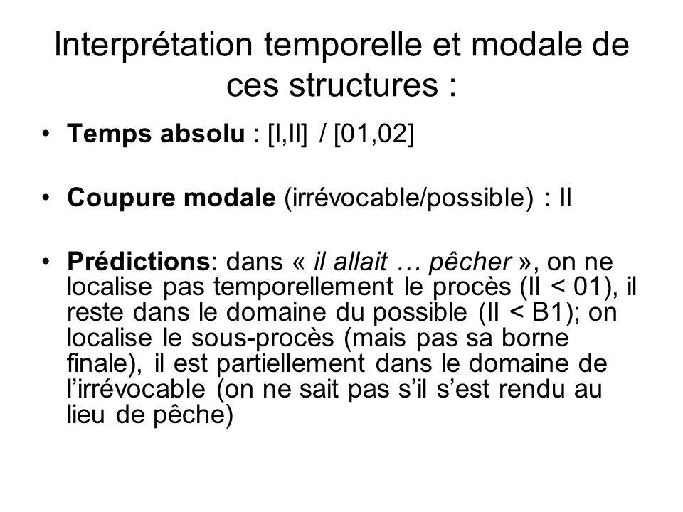 Interprétation temporelle et modale de ces structures : Temps absolu : [I,II] / [01,02] Coupure modale (irrévocable/possible) : II Prédictions: dans «