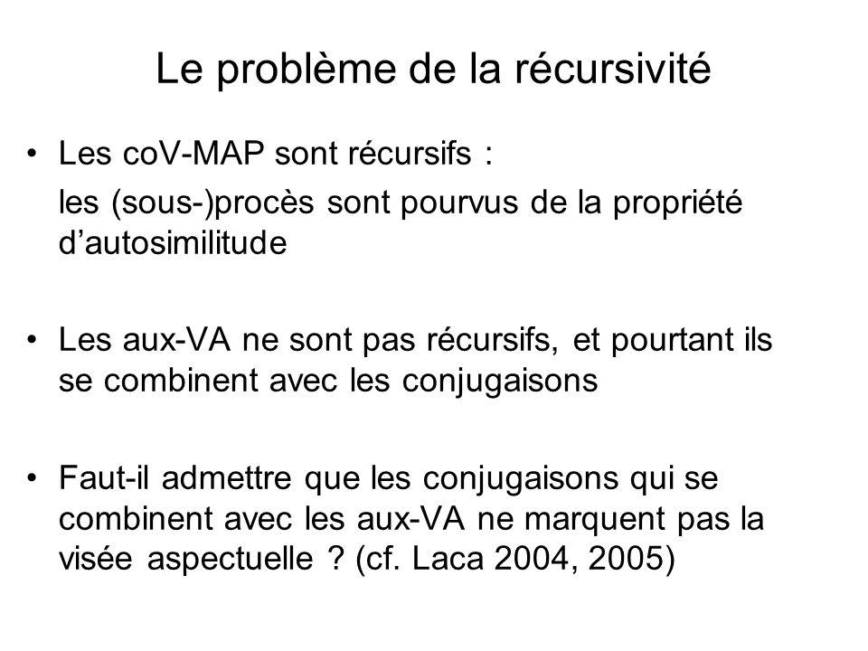 Le problème de la récursivité Les coV-MAP sont récursifs : les (sous-)procès sont pourvus de la propriété dautosimilitude Les aux-VA ne sont pas récur