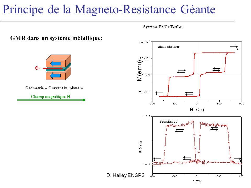 D. Halley ENSPS Applications: têtes de lecture, bits de stockage, capteurs de position, etc. e- aimantation RpRp GMR = (R ap -R p )/ R p Principe de l