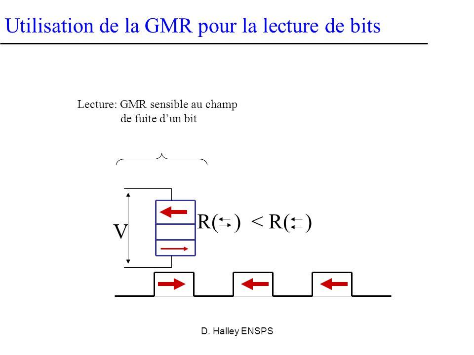 D. Halley ENSPS Enregistrement magnétique: lecture et écriture de bits H Lecture et écriture inductives Magnetic bits Mémoires conventionnelles: