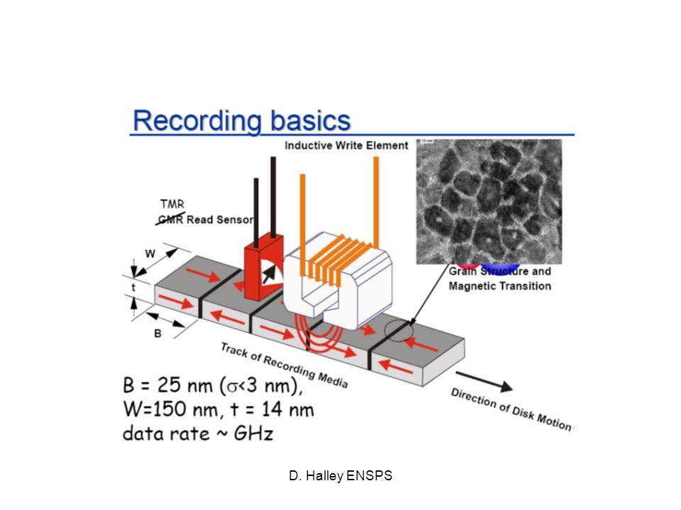 D. Halley ENSPS Utilisation de la GMR pour la lecture de bits V Lecture: GMR sensible au champ de fuite dun bit R( ) < R( )