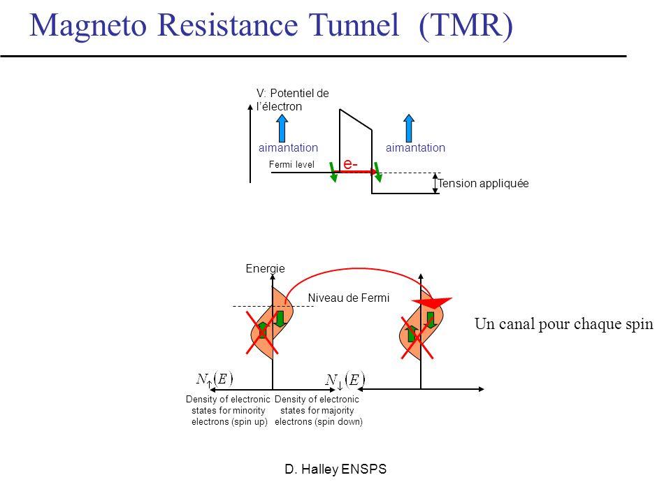 D. Halley ENSPS Magneto Resistance Tunnel (TMR) Tension potentiel Conservation du spin durant le passage par effet tunnel e- Niveau de Fermi métal iso