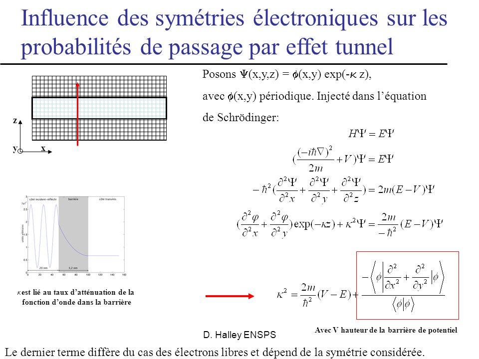 D. Halley ENSPS Systèmes monocristallins Tunnel barrier Ferro 1 Ferro 2 e- Transport tunnel cohérent dans une jonction monocristalline (par exemple Fe
