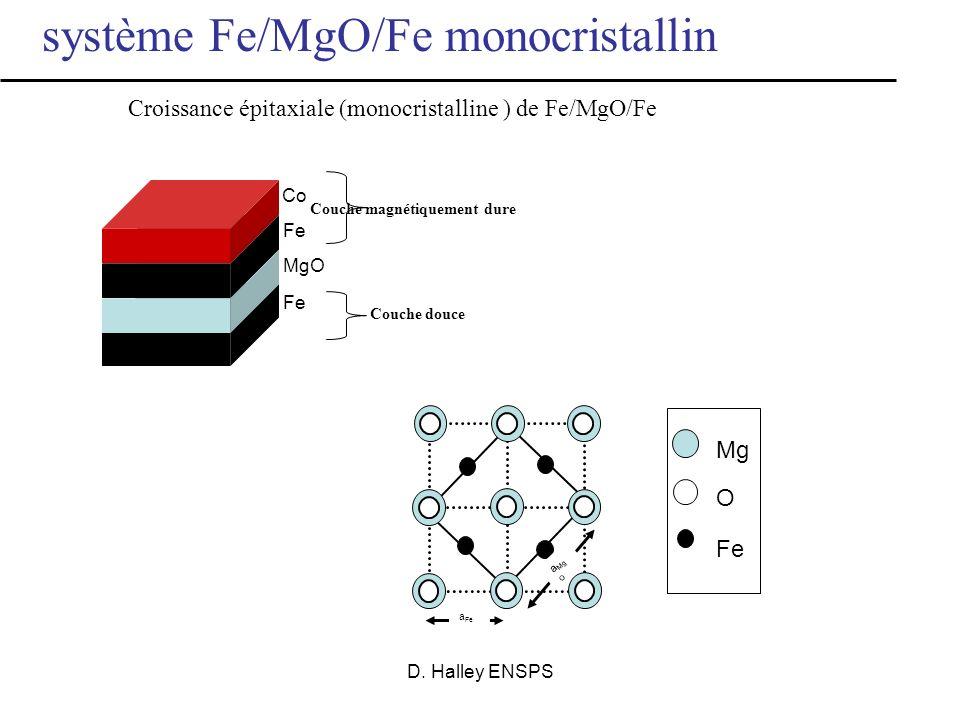 D. Halley ENSPS *Phys. Rev. B, 63, 054416, (2001) Une symétrie électronique ( 1) domine le transport par effet tunnel Densité détats en fonction de lé