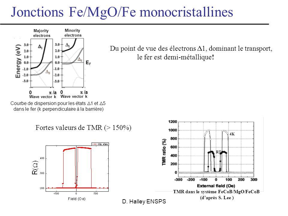 D. Halley ENSPS système Fe/MgO/Fe monocristallin