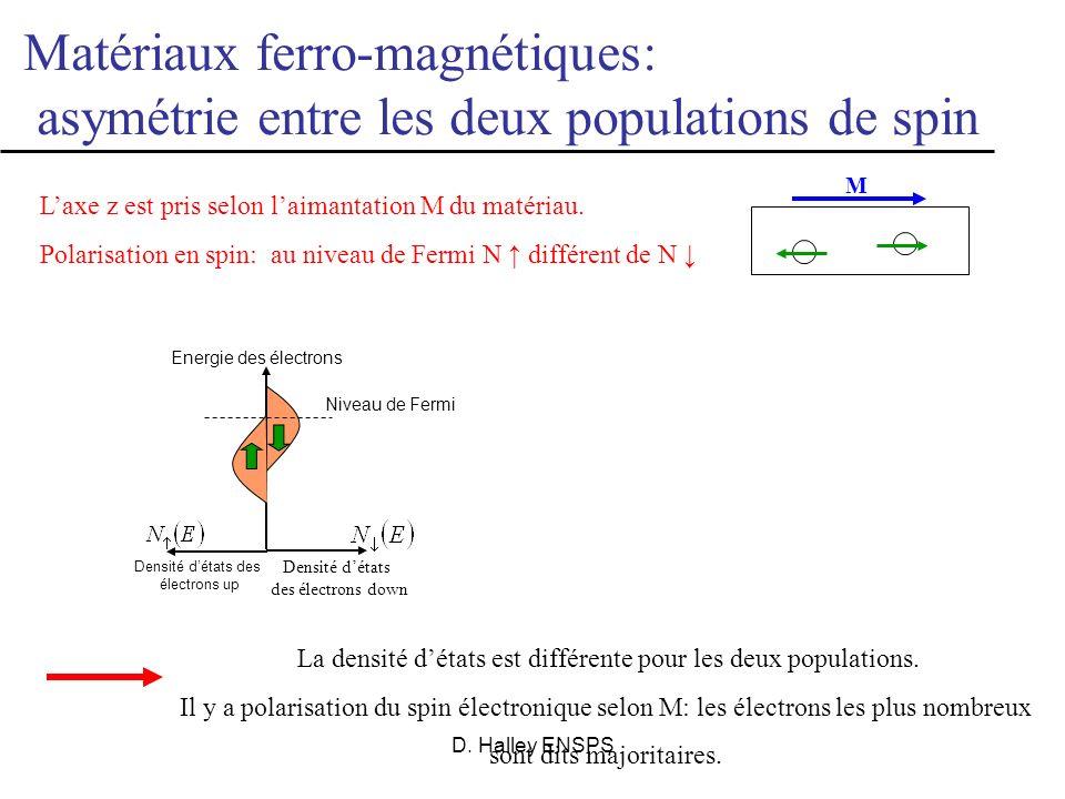 D. Halley ENSPS Lélectron possède un spin S= ħ/2 Au spin S est associé un moment magnétique s s = g q/m S Spin de lélectron S Voir expérience de Stern