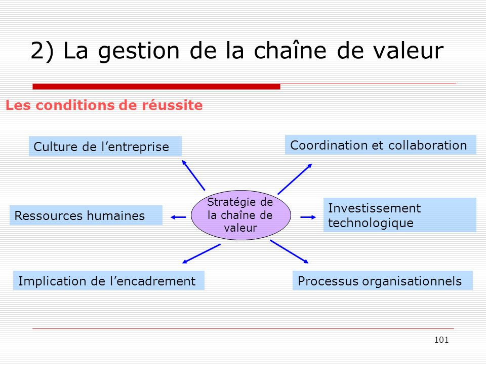 101 2) La gestion de la chaîne de valeur Les conditions de réussite Stratégie de la chaîne de valeur Culture de lentreprise Ressources humaines Coordi
