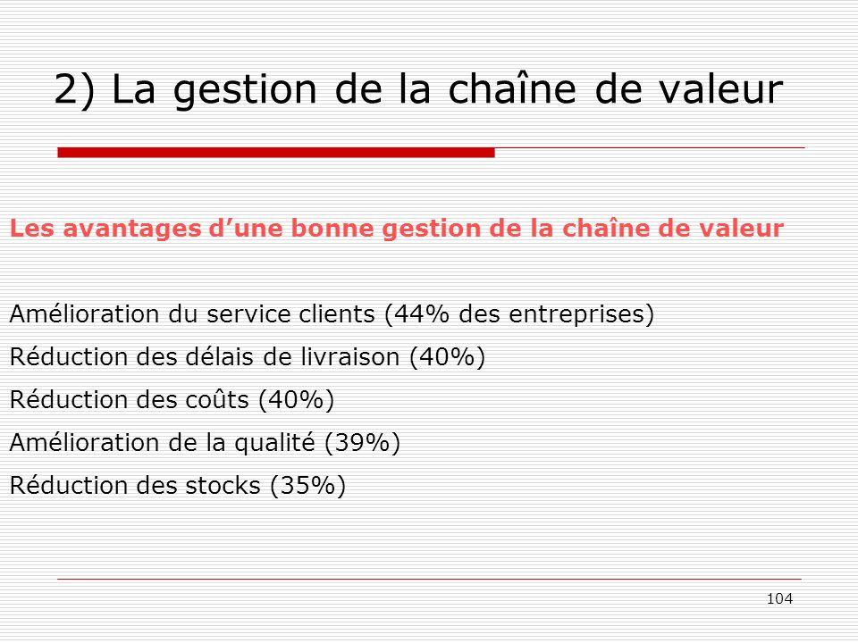 104 2) La gestion de la chaîne de valeur Les avantages dune bonne gestion de la chaîne de valeur Amélioration du service clients (44% des entreprises)