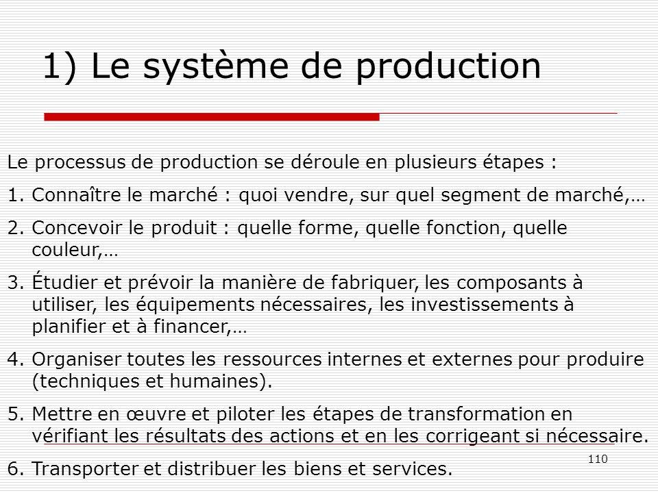 110 1) Le système de production Le processus de production se déroule en plusieurs étapes : 1.Connaître le marché : quoi vendre, sur quel segment de m