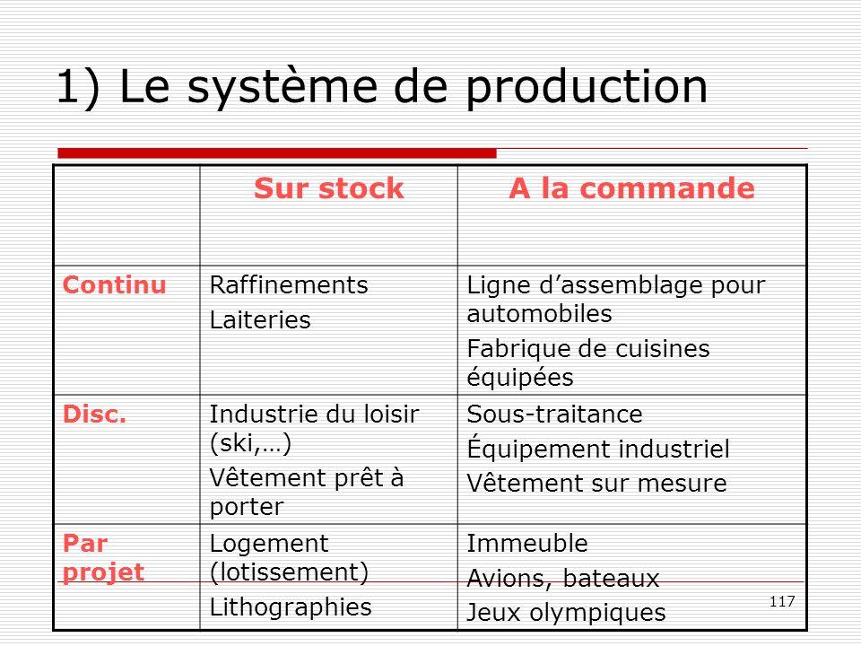 117 1) Le système de production Sur stockA la commande ContinuRaffinements Laiteries Ligne dassemblage pour automobiles Fabrique de cuisines équipées